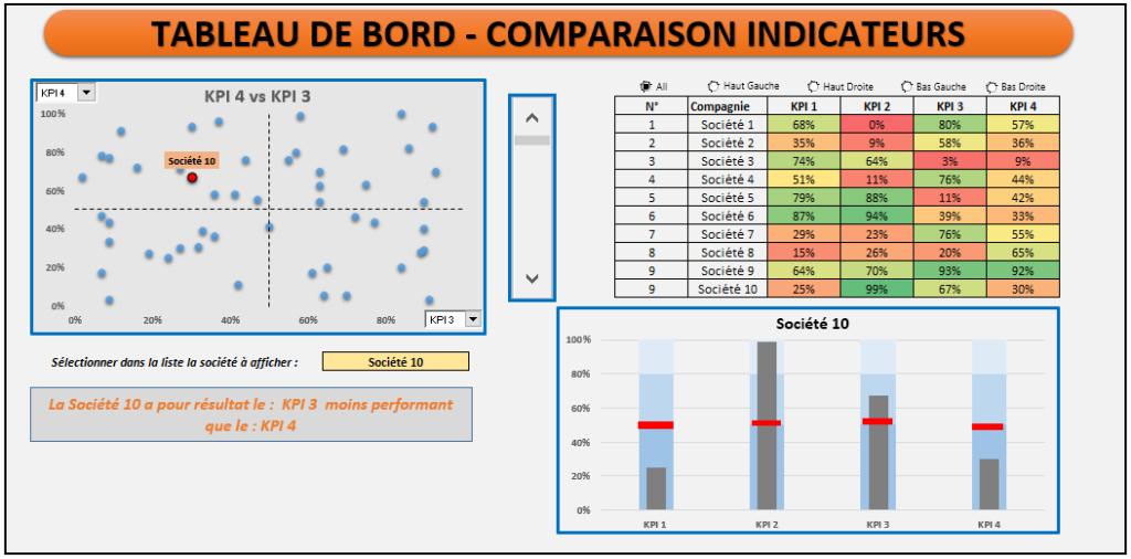 Tableau de Bord Indicateur KPI